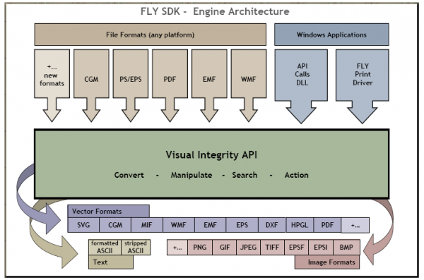 FLY SDK engine architecture