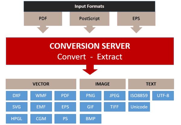 PDF Conversion SDK Shareware