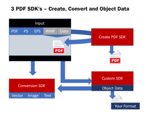 3 PDF SDK's - Create PDF, Convert PDF and PDF Object Data