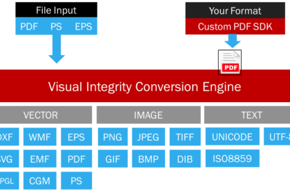 Diagram of how the PDF Conversion SDK works