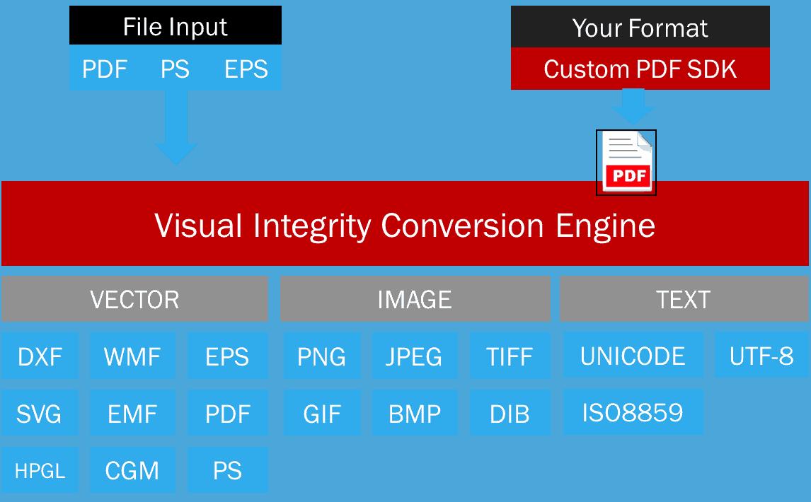 PDF Conversion SDK Architecture