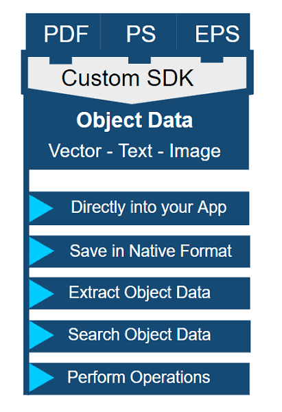 PDF Custom SDK for PDF Object Data Access