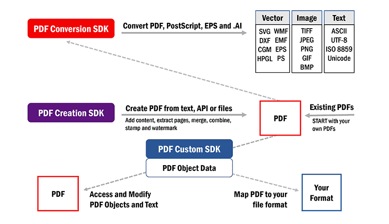 Visual Integrity PDF SDK Framework