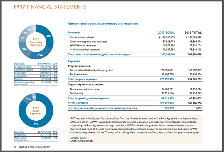 page from 2017 world wildlife fund annual report